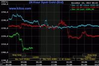 """Fed giảm gói QE, vàng liên tục """"đổ đèo"""""""